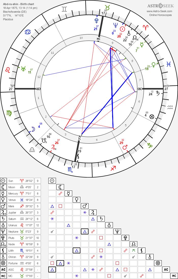 Abd-ru-shin - Astrology Natal Birth Chart