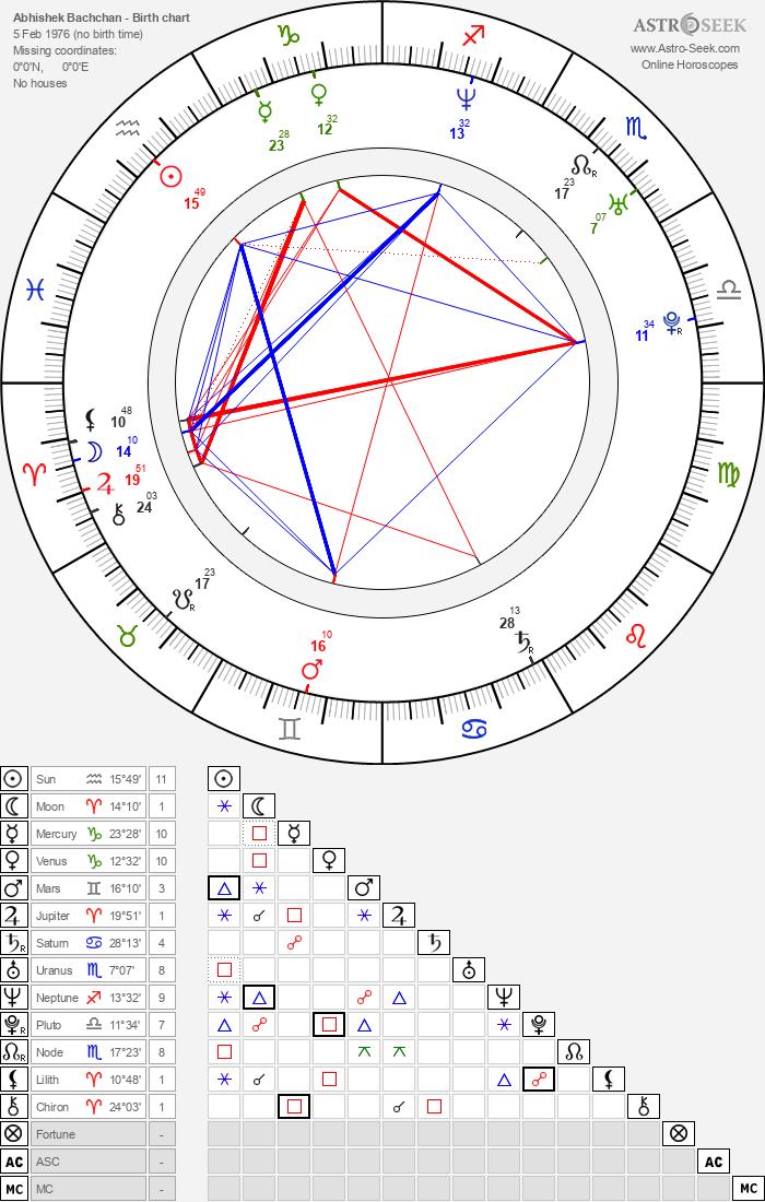 Abhishek Bachchan Birth Chart Horoscope, Date of Birth, Astro