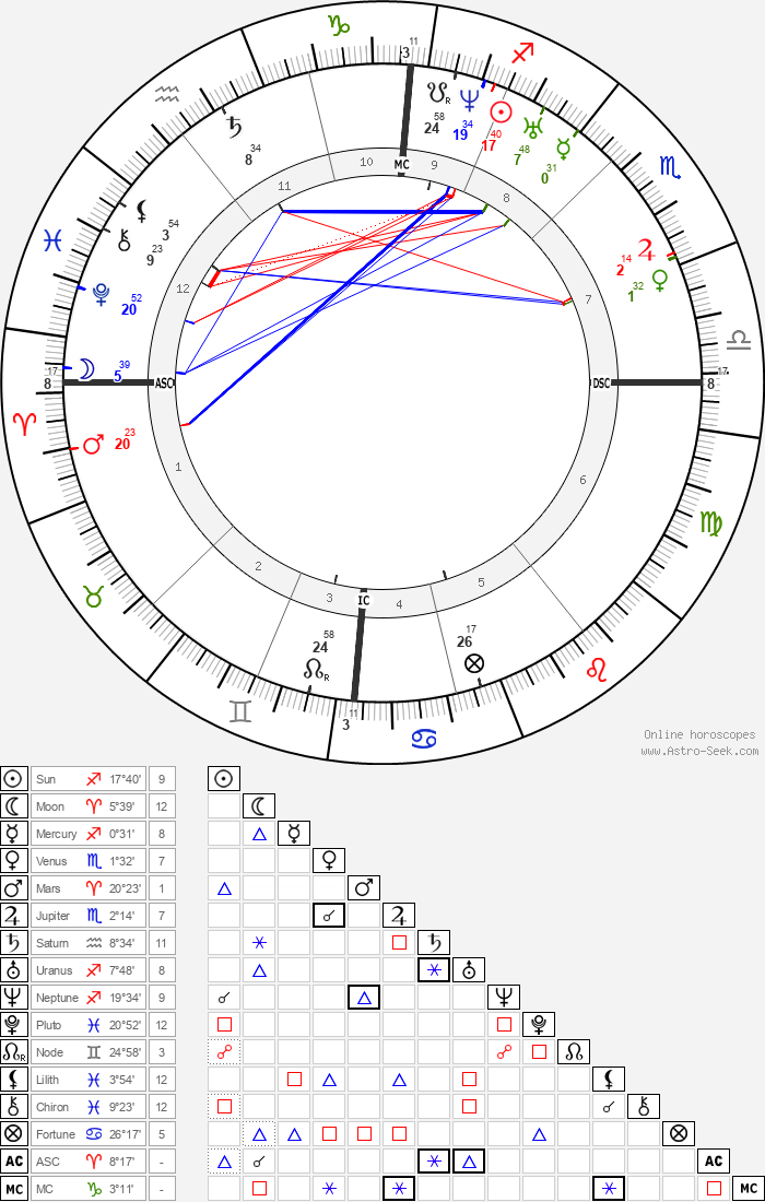 Ada Lovelace - Astrology Natal Birth Chart