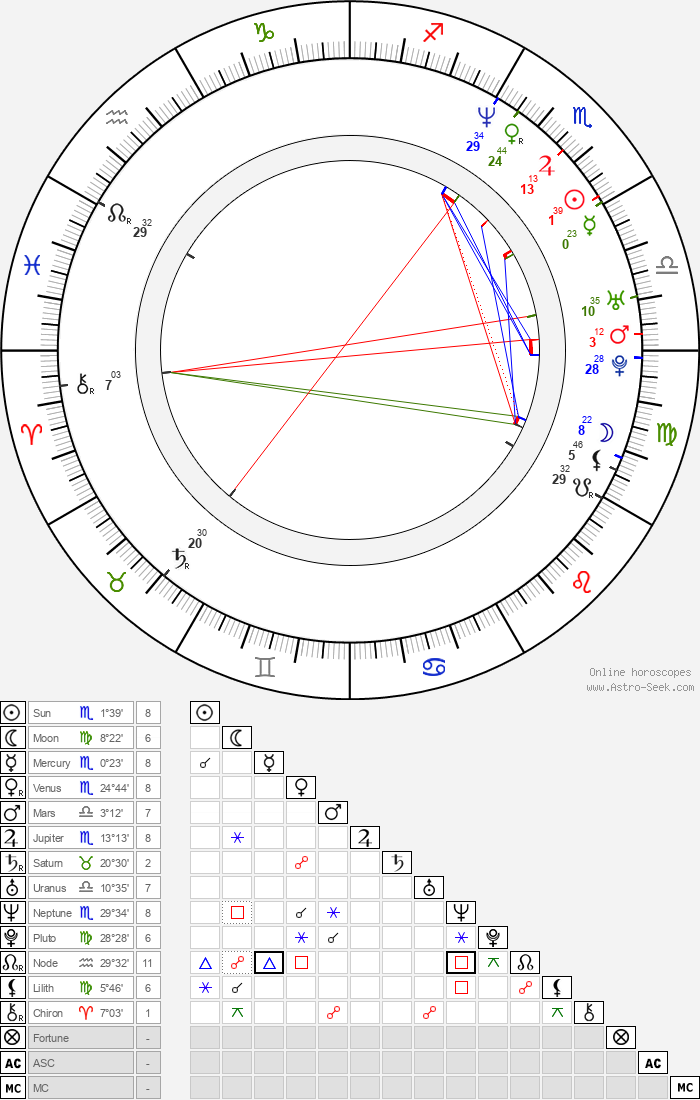 Adam Pascal - Astrology Natal Birth Chart