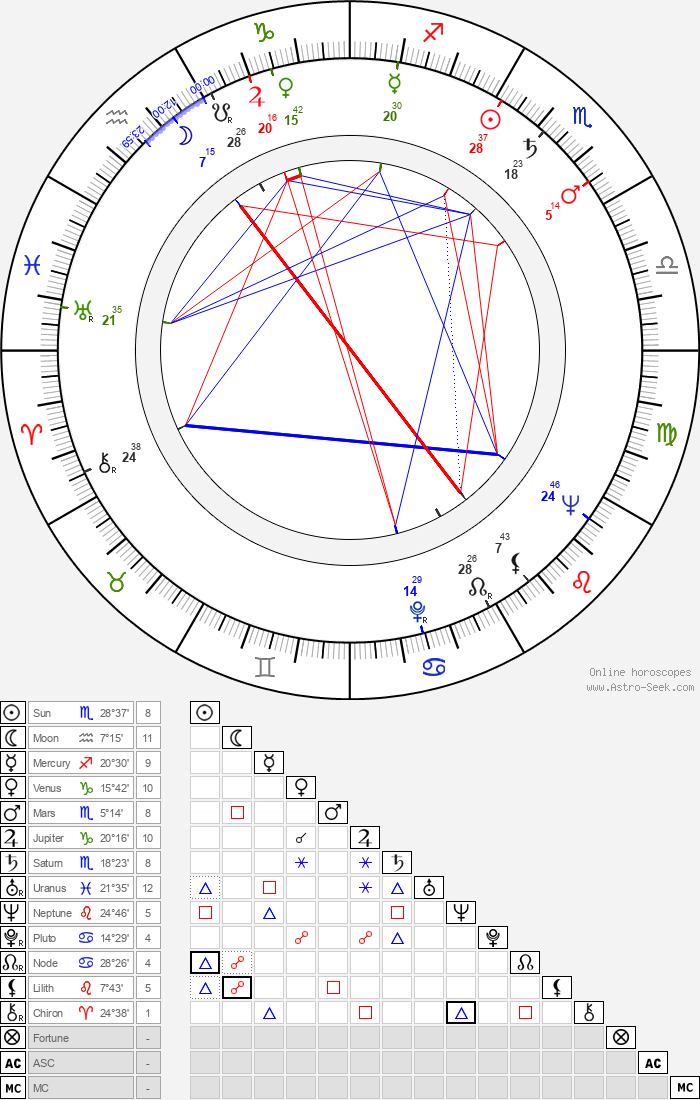 Adam Pawlikowski - Astrology Natal Birth Chart