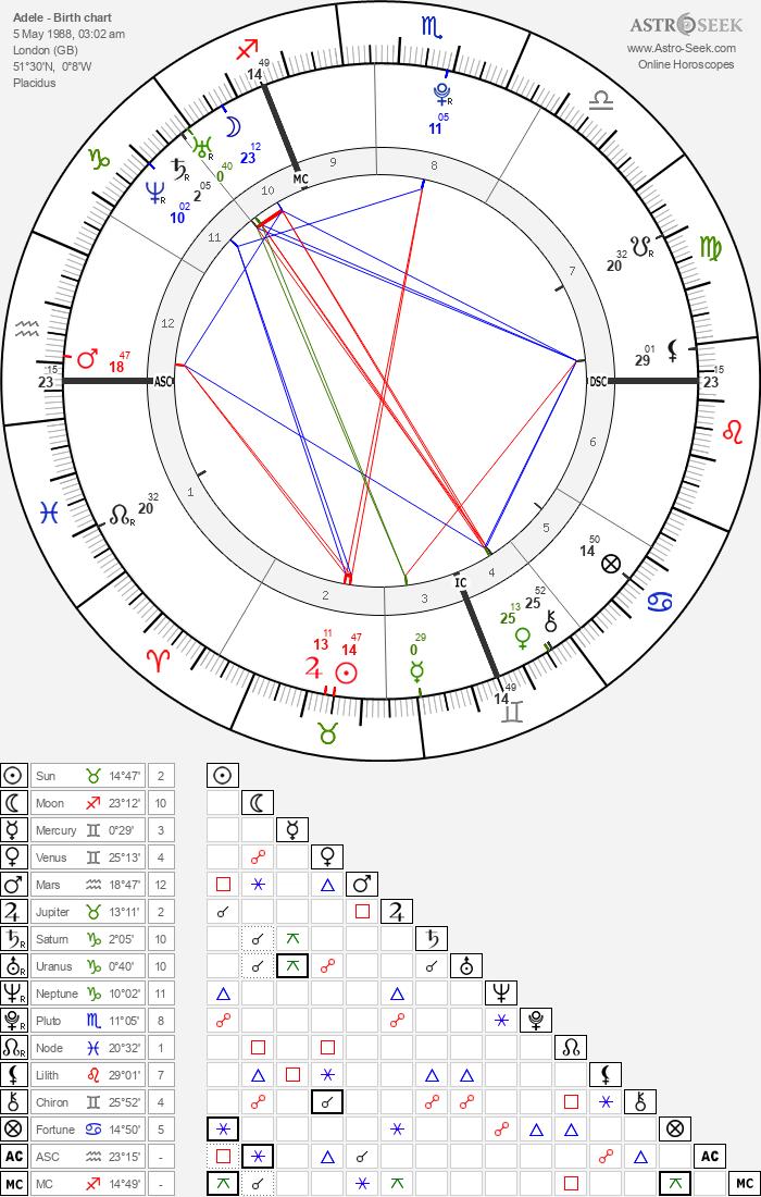 Adele - Astrology Natal Birth Chart