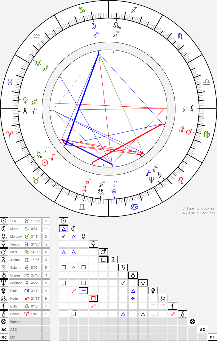 Adrian Weiss - Astrology Natal Birth Chart