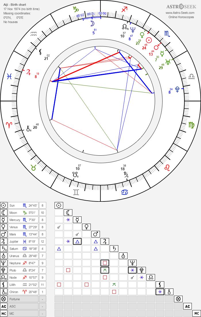 Aiji - Astrology Natal Birth Chart