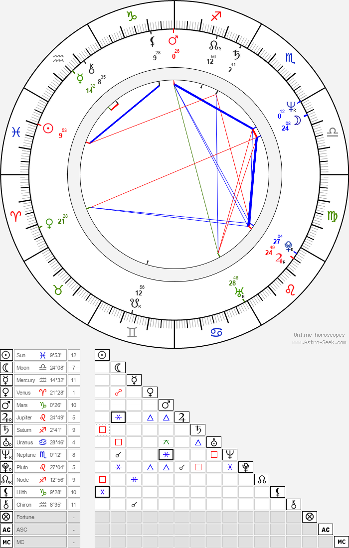 Aileen Wuornos - Astrology Natal Birth Chart