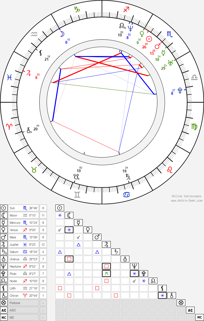 Aimee Brooks - Astrology Natal Birth Chart