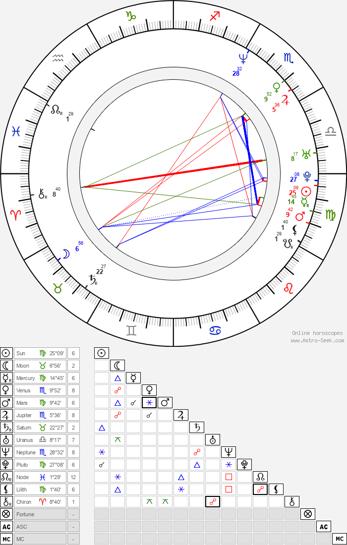 Aisha Tyler - Astrology Natal Birth Chart