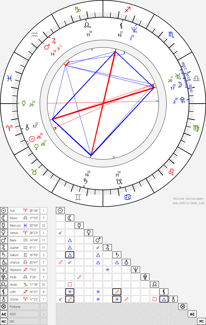 Akon - Astrology Natal Birth Chart