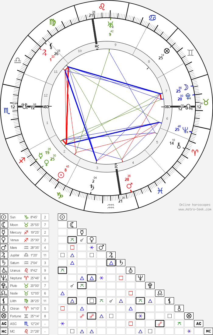 Al E. Smith - Astrology Natal Birth Chart