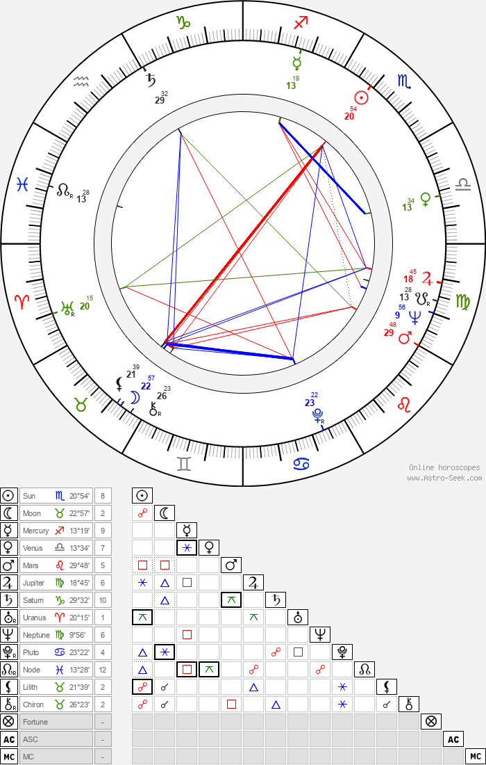 Al Mancini - Astrology Natal Birth Chart
