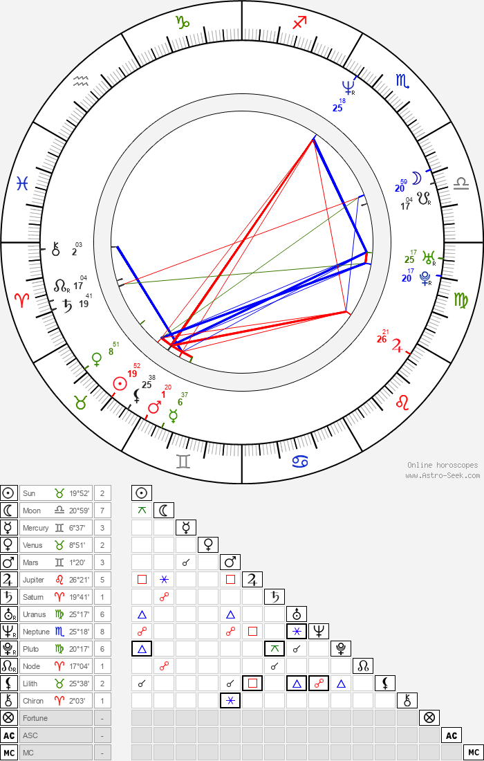 Al Murray - Astrology Natal Birth Chart