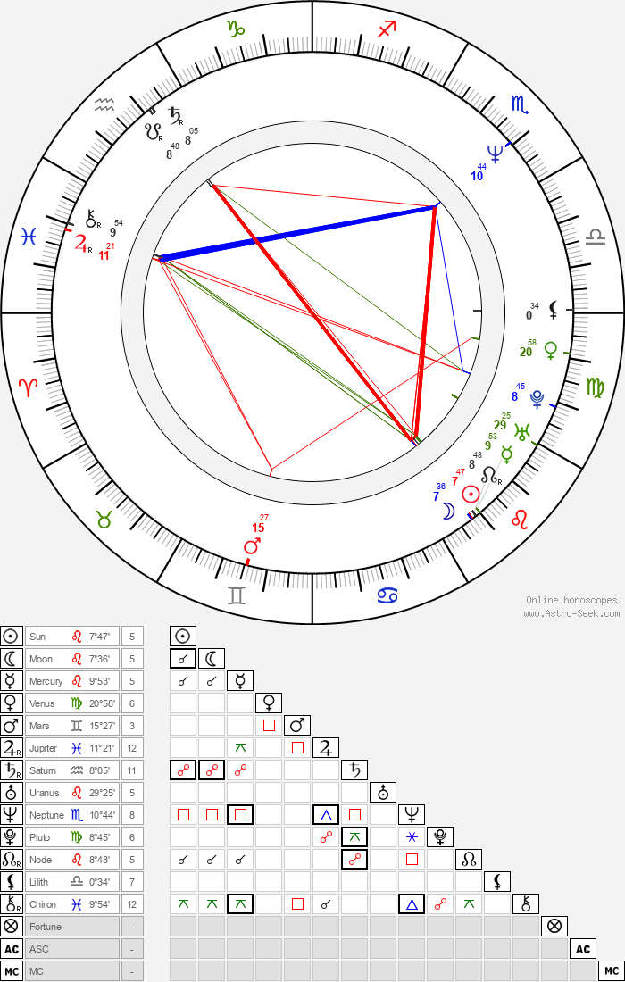 Al Sapienza - Astrology Natal Birth Chart