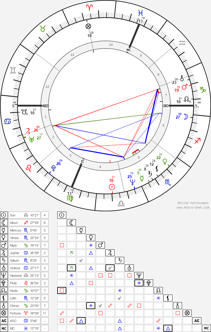 Al Sharpton - Astrology Natal Birth Chart