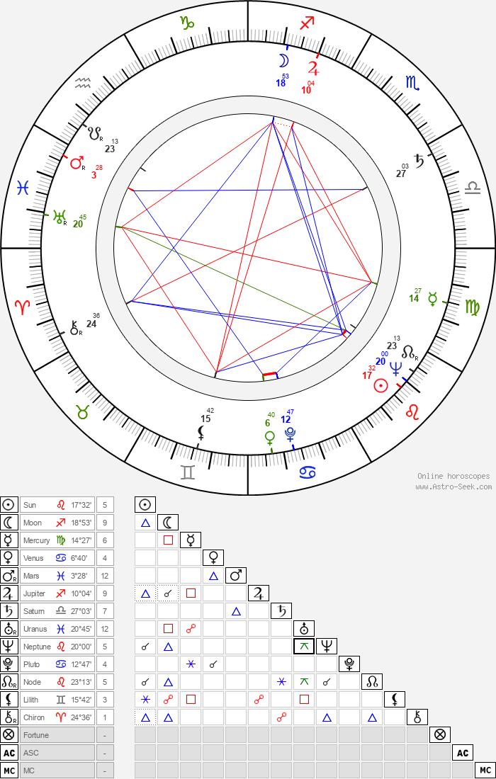 Alain Bouvette - Astrology Natal Birth Chart