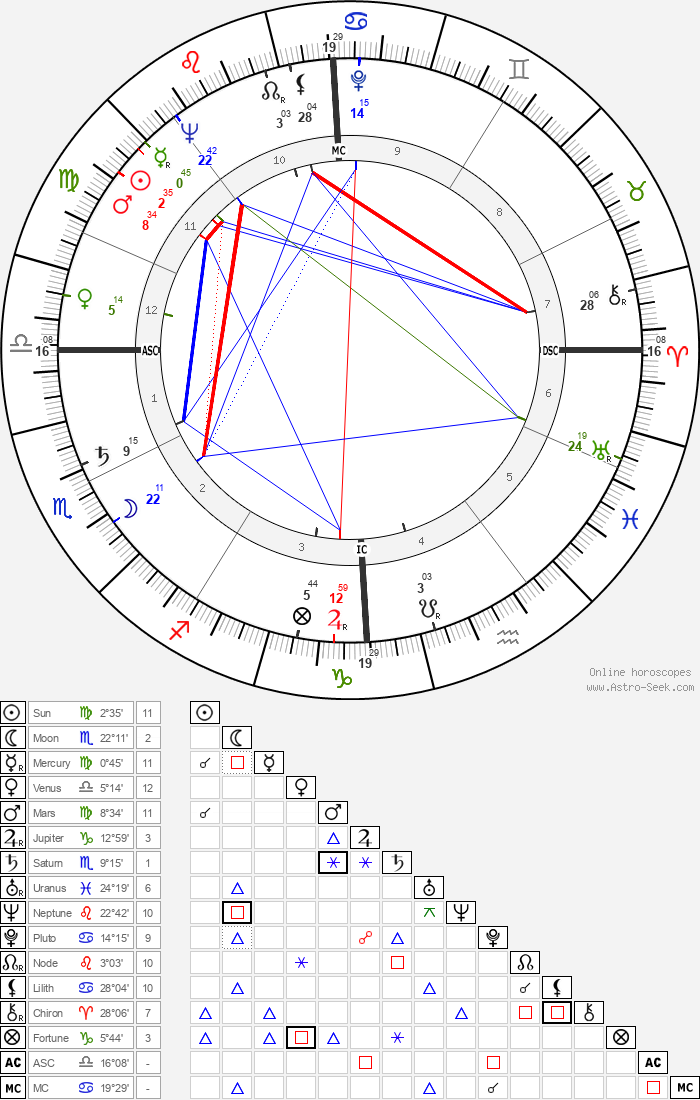 Alain Peyrefitte - Astrology Natal Birth Chart
