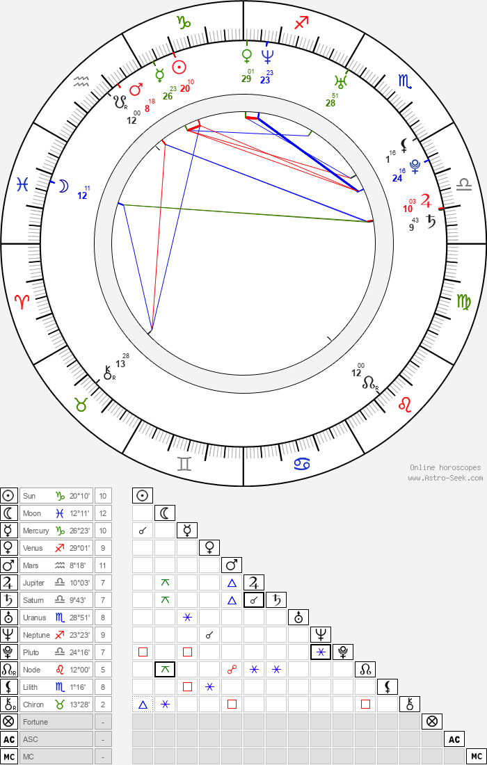 Alan Badoev - Astrology Natal Birth Chart