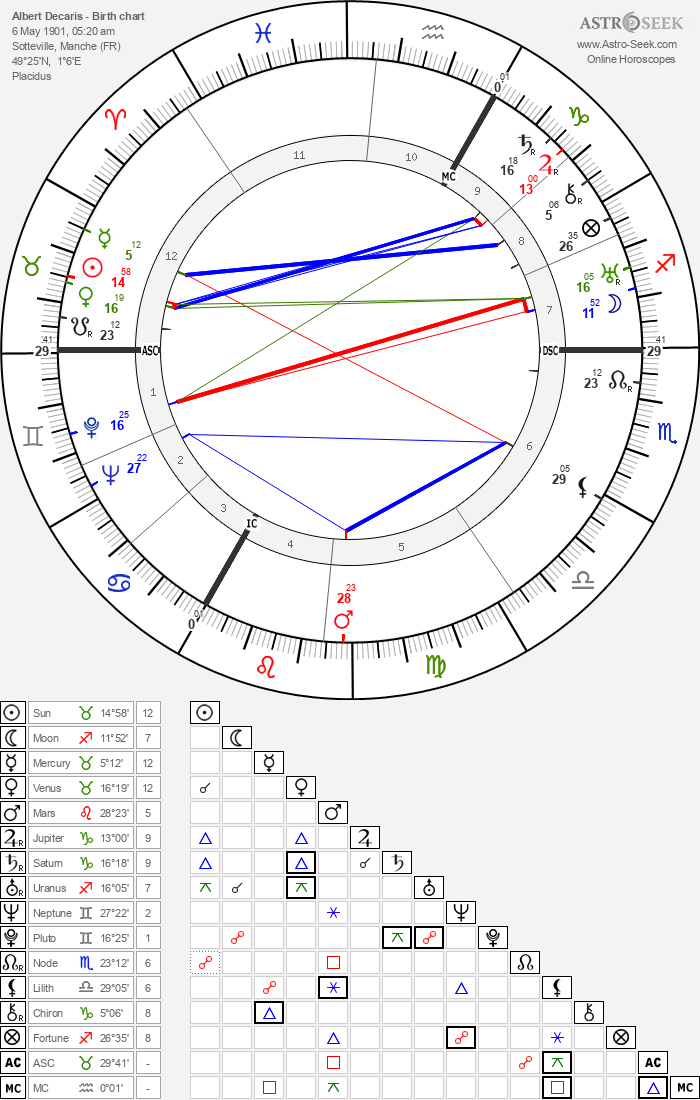 Albert Decaris - Astrology Natal Birth Chart