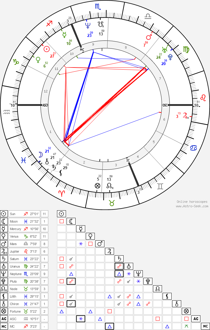 Alberto Tomba - Astrology Natal Birth Chart