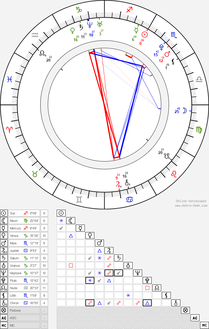 Alden Ehrenreich - Astrology Natal Birth Chart