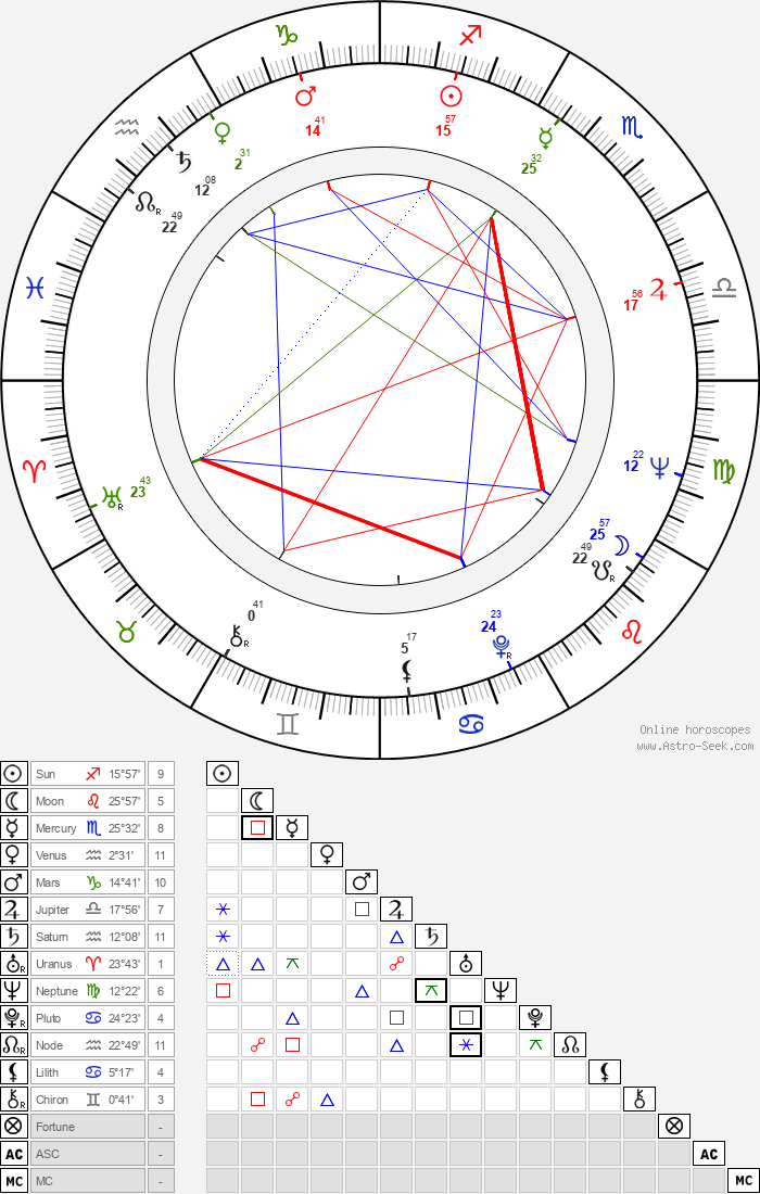 Alecu Croitoru - Astrology Natal Birth Chart