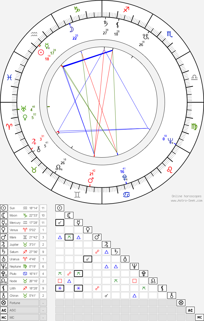 Alejandro Jodorowsky - Astrology Natal Birth Chart