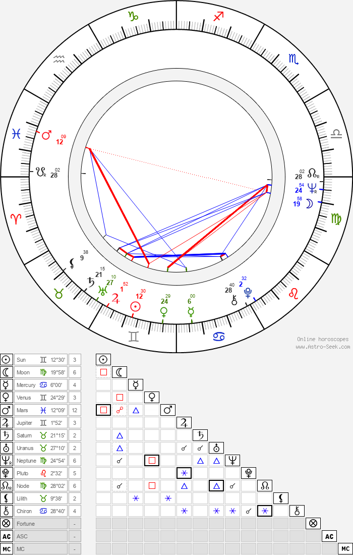 Aleksandr Polynnikov - Astrology Natal Birth Chart
