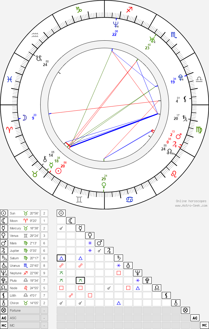 Alex Weed - Astrology Natal Birth Chart