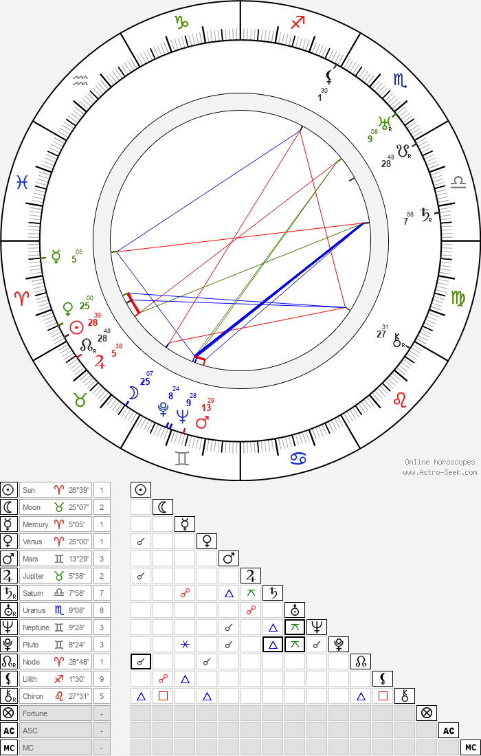 Alexander Granach - Astrology Natal Birth Chart