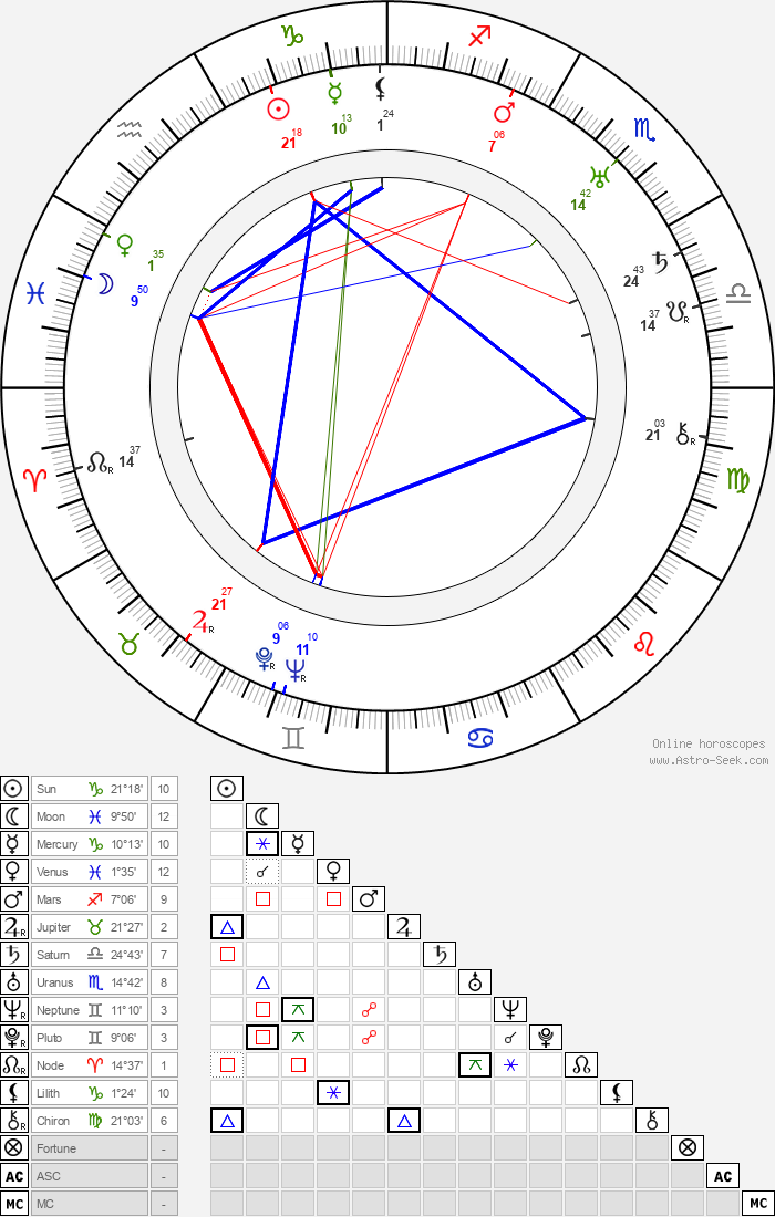 Alexander Hall - Astrology Natal Birth Chart
