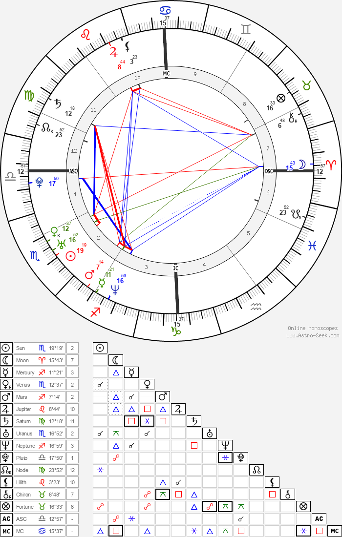 Alexandra Maria Lara - Astrology Natal Birth Chart