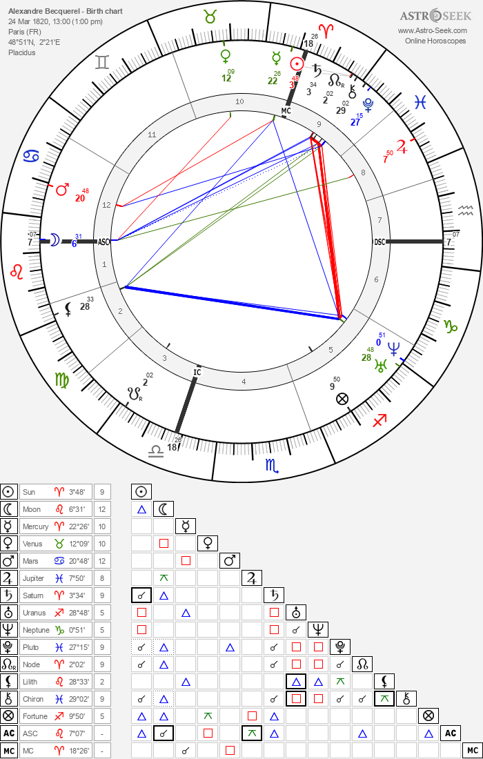 Alexandre Becquerel - Astrology Natal Birth Chart