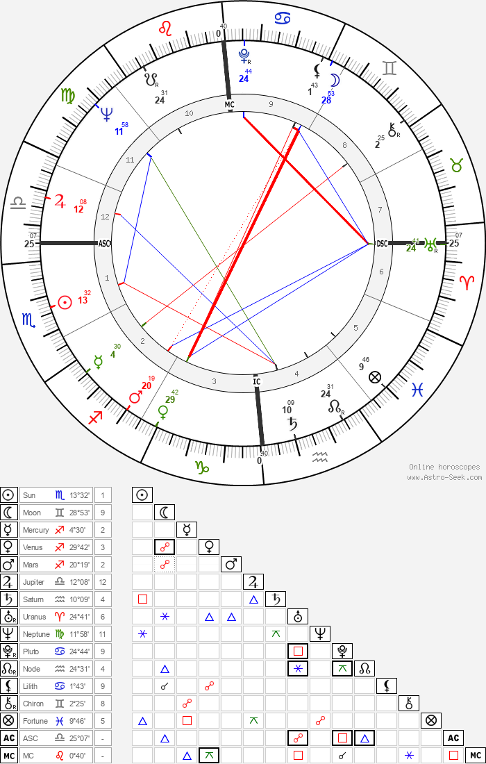Alexis Lauren - Astrology Natal Birth Chart