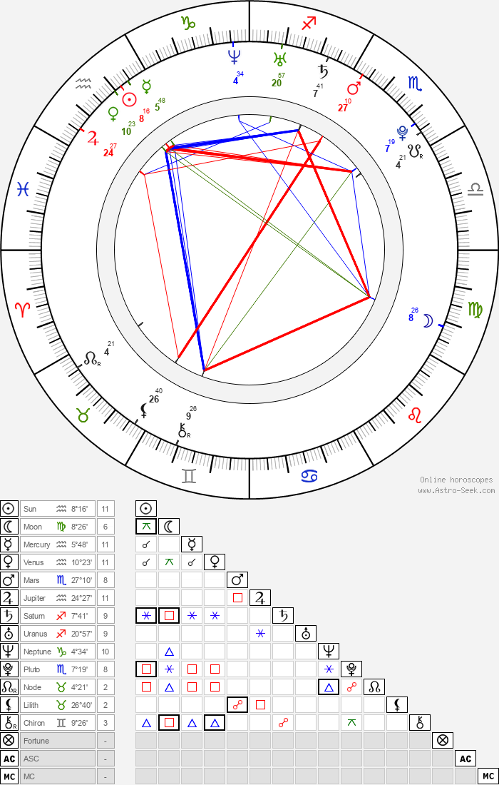Alexis Texas - Astrology Natal Birth Chart