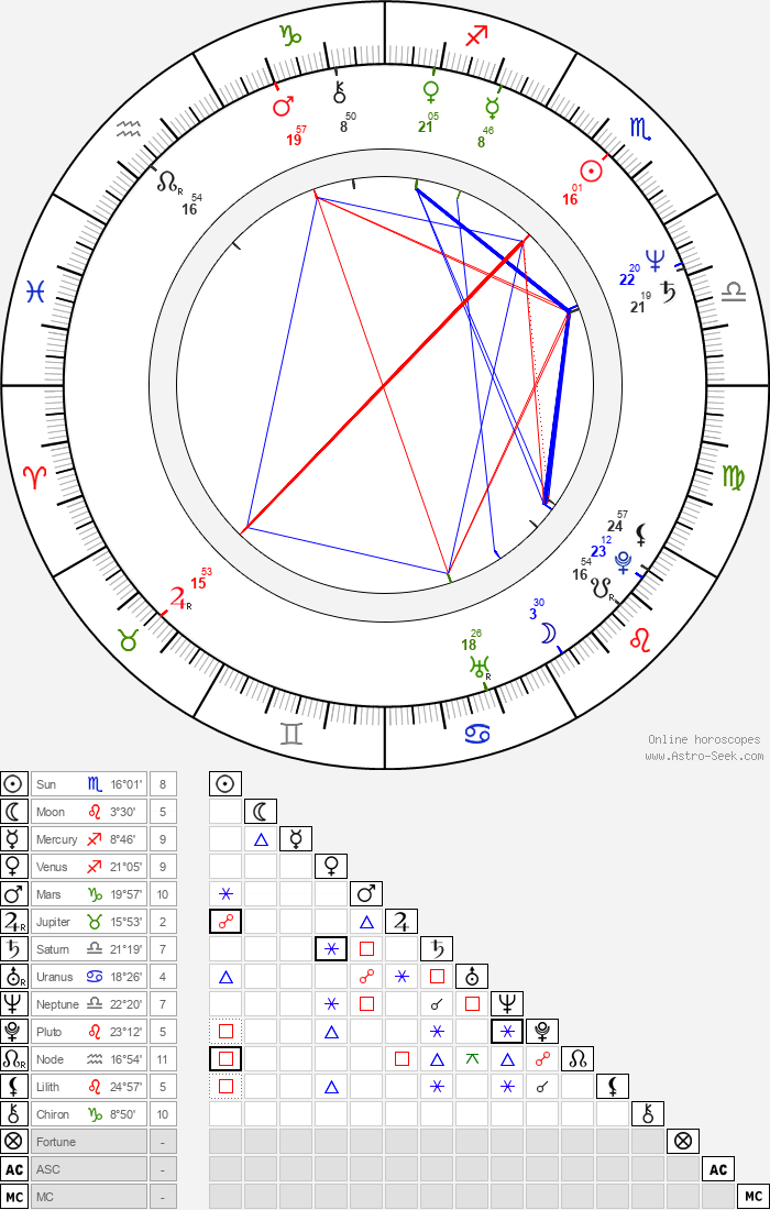 Alfre Woodard - Astrology Natal Birth Chart