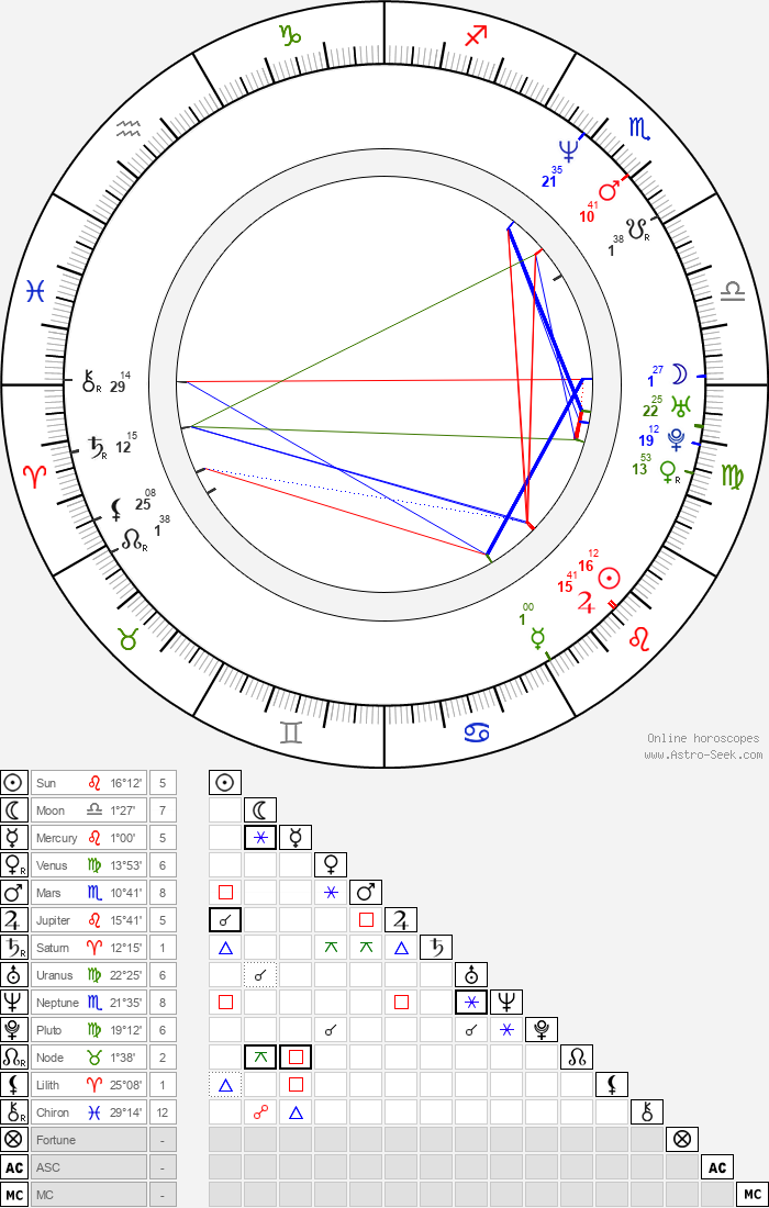 Alfréd Aczel - Astrology Natal Birth Chart