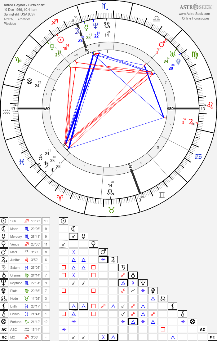Alfred Gaynor - Astrology Natal Birth Chart