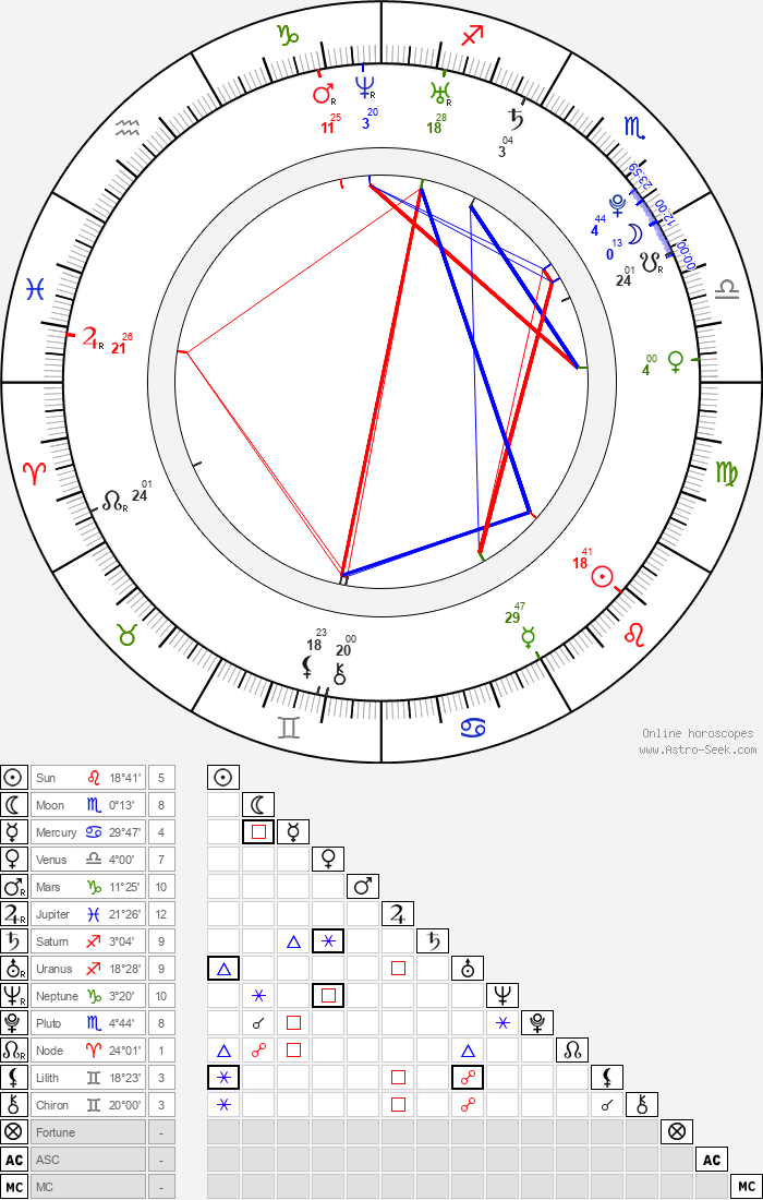 Alicia Alexandria - Astrology Natal Birth Chart