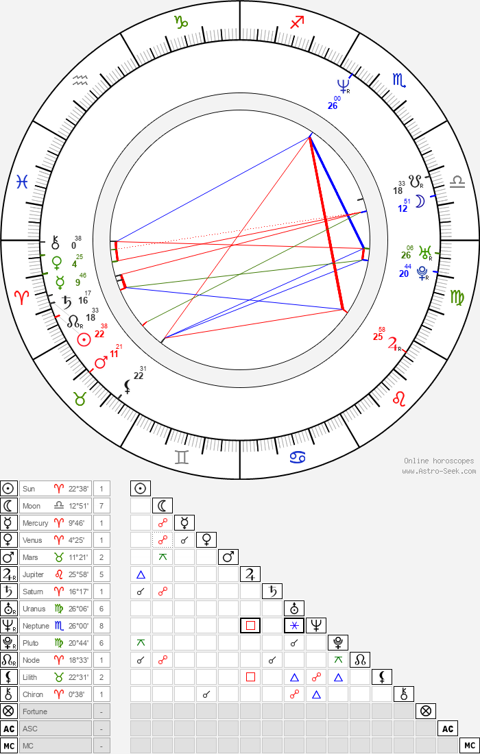 Alicia Coppola - Astrology Natal Birth Chart