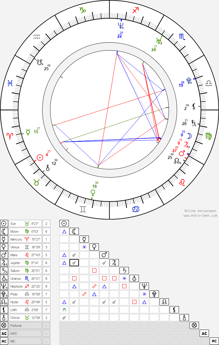 Alison MacInnis - Astrology Natal Birth Chart
