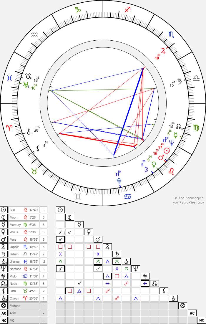 Alix Mahieux - Astrology Natal Birth Chart