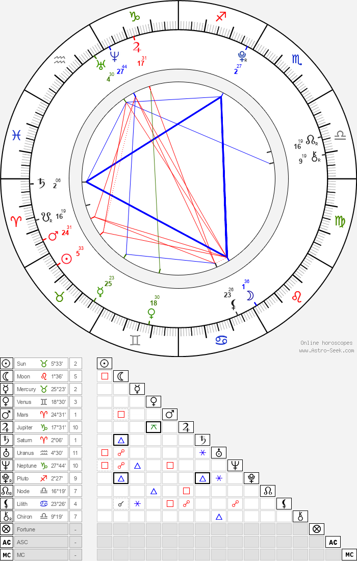 Allisyn Ashley Arm - Astrology Natal Birth Chart