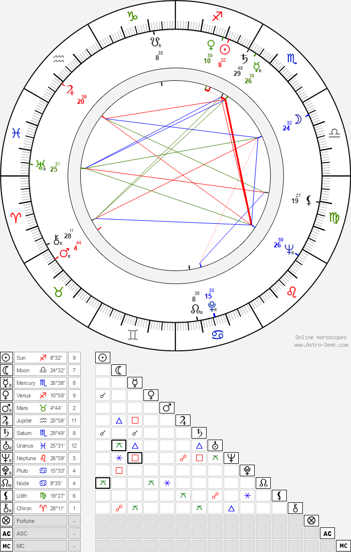 Allyn Ann McLerie - Astrology Natal Birth Chart