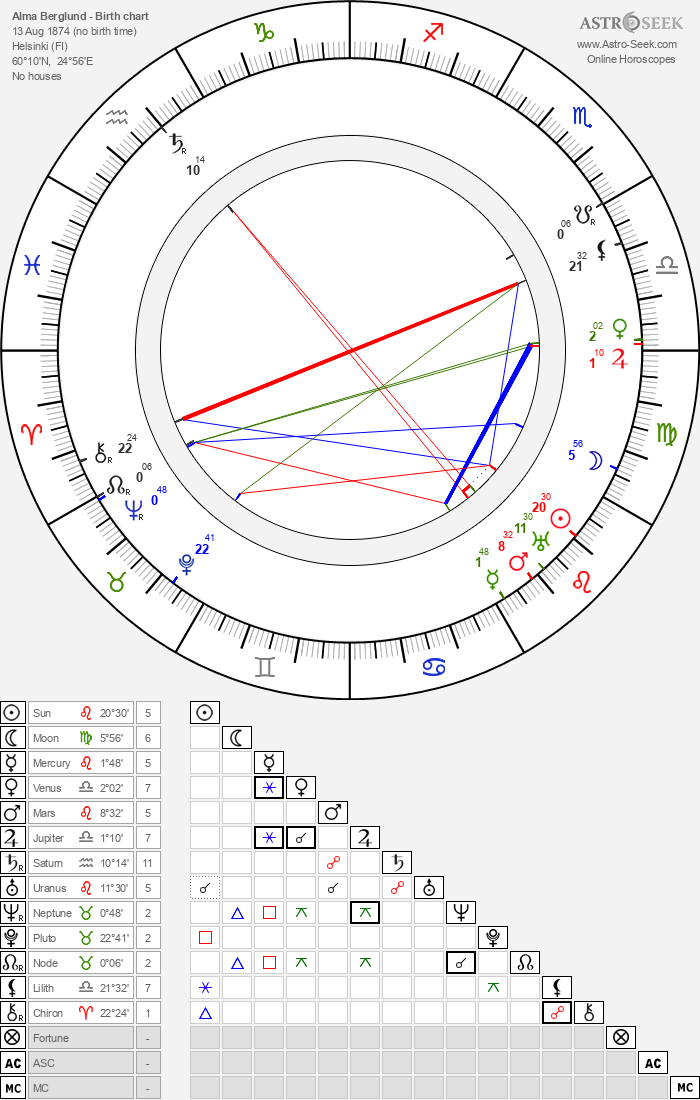 Alma Berglund - Astrology Natal Birth Chart