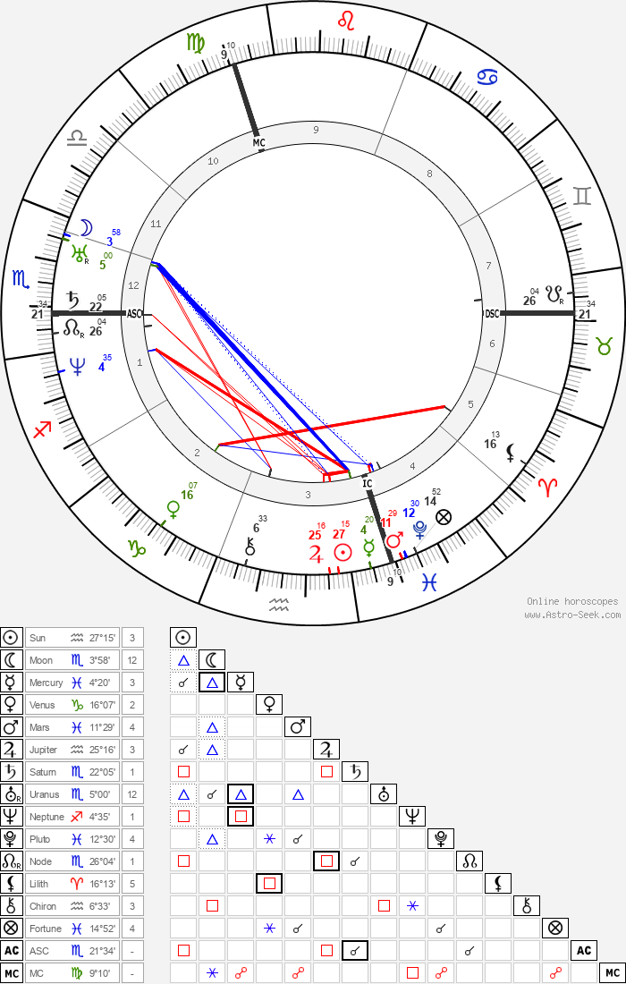 Alphonse Guépin - Astrology Natal Birth Chart