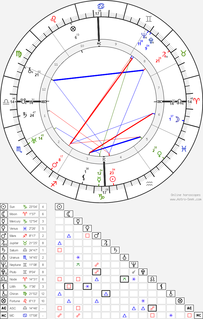 Alwilda Finnicum - Astrology Natal Birth Chart