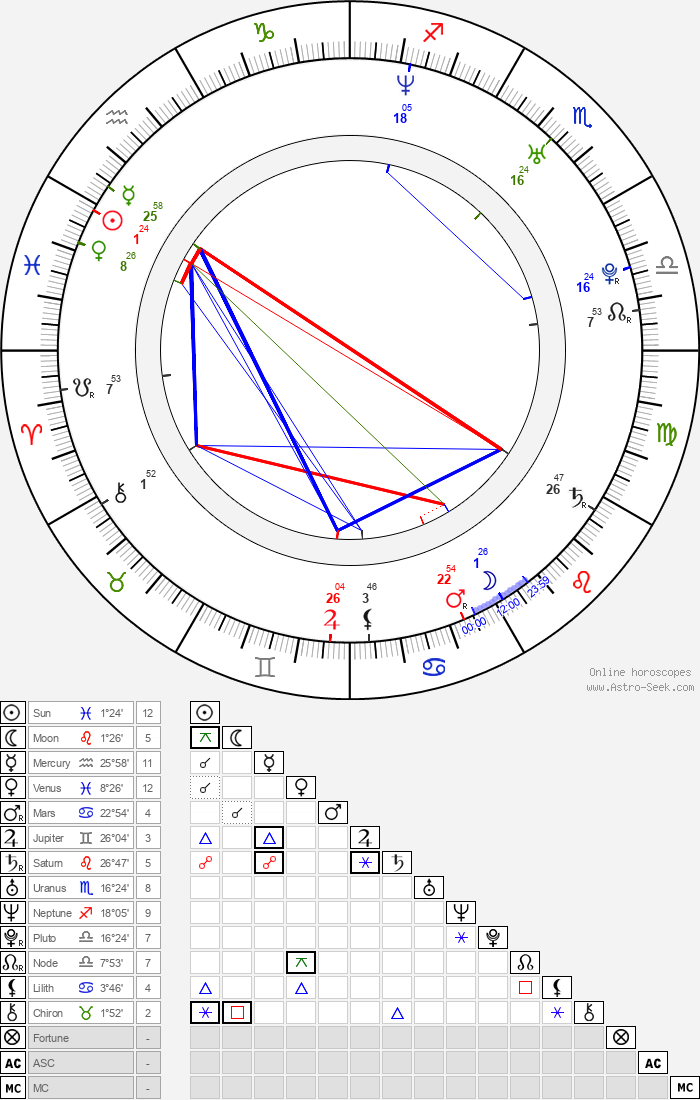 Amal Hijazi - Astrology Natal Birth Chart