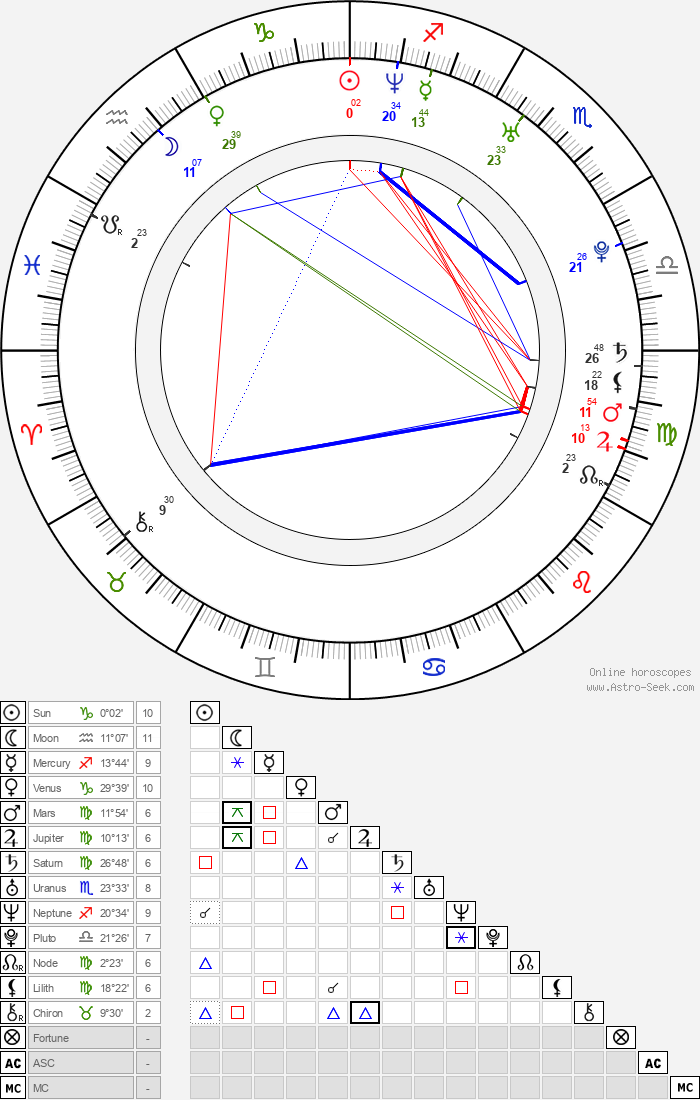 Amanda Baker - Astrology Natal Birth Chart