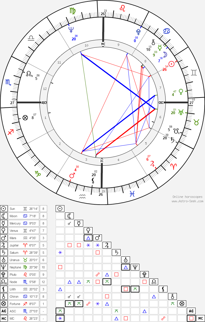 Amanda Lear - Astrology Natal Birth Chart