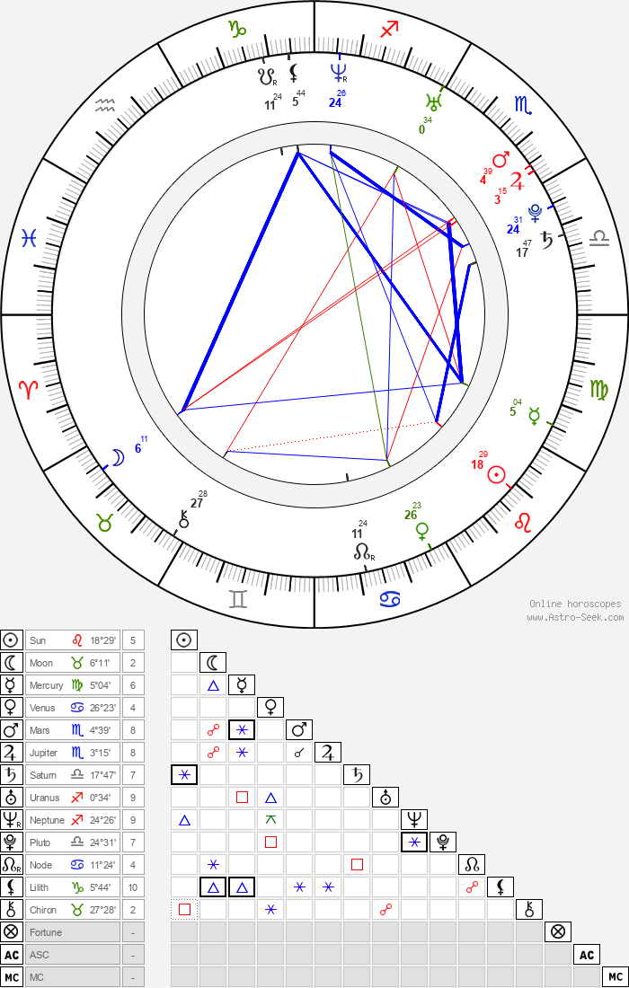 Amber Coyle - Astrology Natal Birth Chart