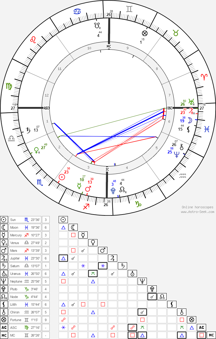 Amelie Bourne - Astrology Natal Birth Chart